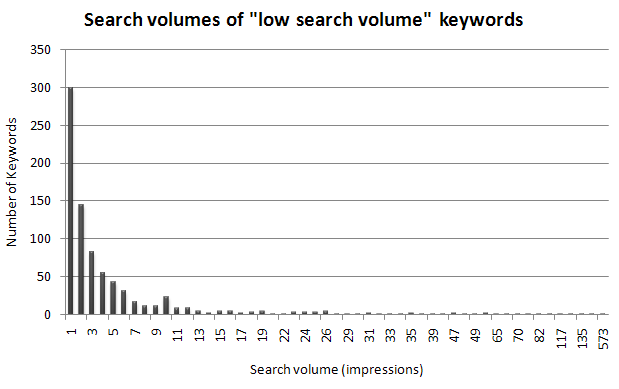 Google AdWords Low Search Volume Impressions Graph