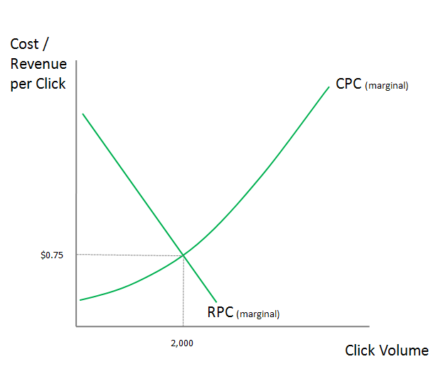 Upward Sloping Marginal Cost (MC) Curve