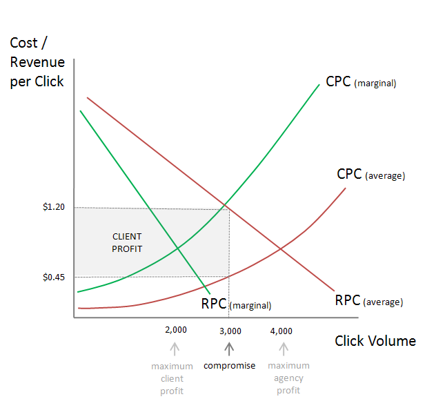 Paid search markup model is inefficient