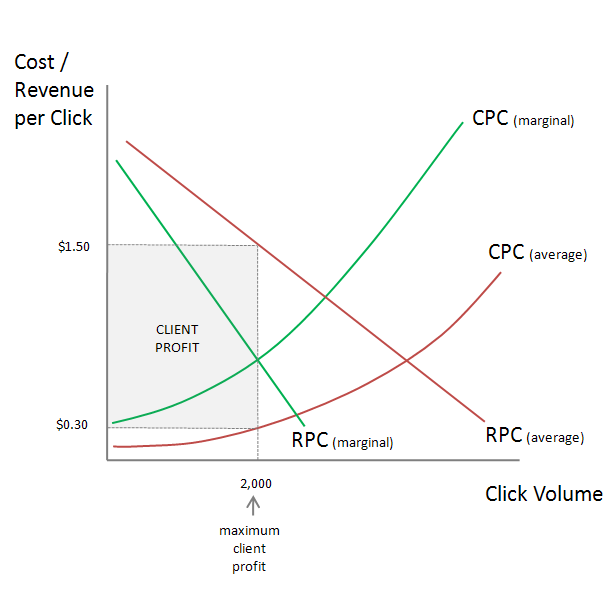 Profit from Percentage of Spend PPC Model