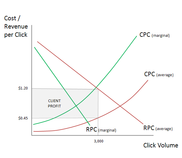 Why Marking up Click Costs is Inefficient