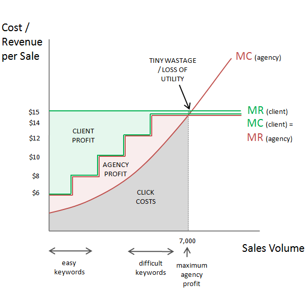 PPC Pricing Models | Does The Cost Per Action Model Work?