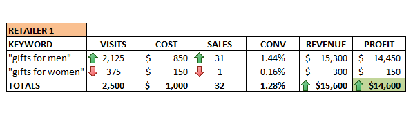 5-increased-adwords-ROI