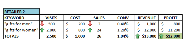 6-improved-adwords-ROI