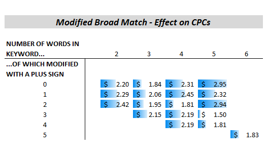 modified broad match adwords
