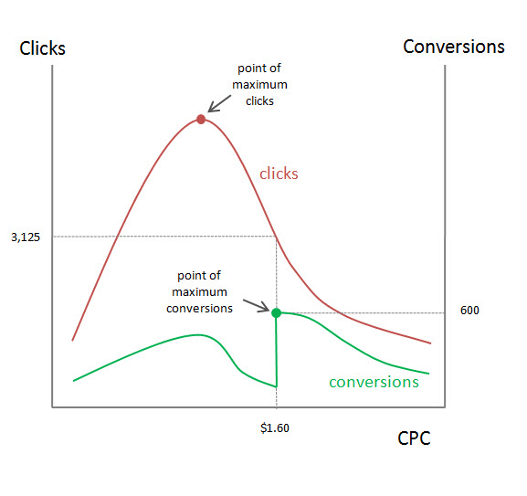 how to find word search popularity for adwords