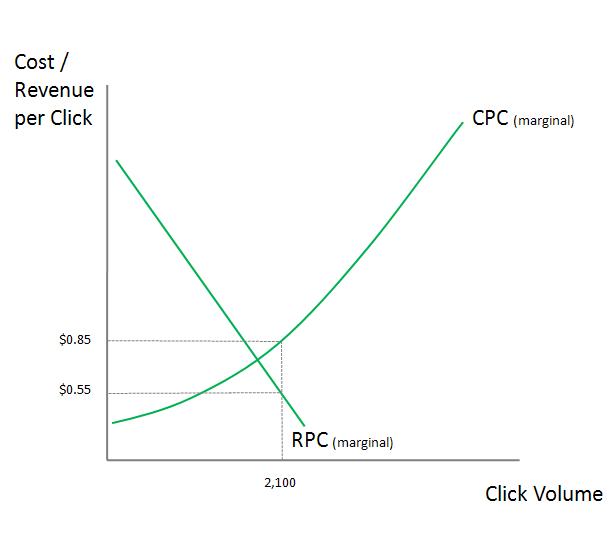 Downward Sloping Marginal Revenue (MR) Curve
