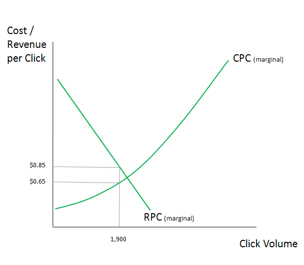 Profit Maximization Where MC=MR