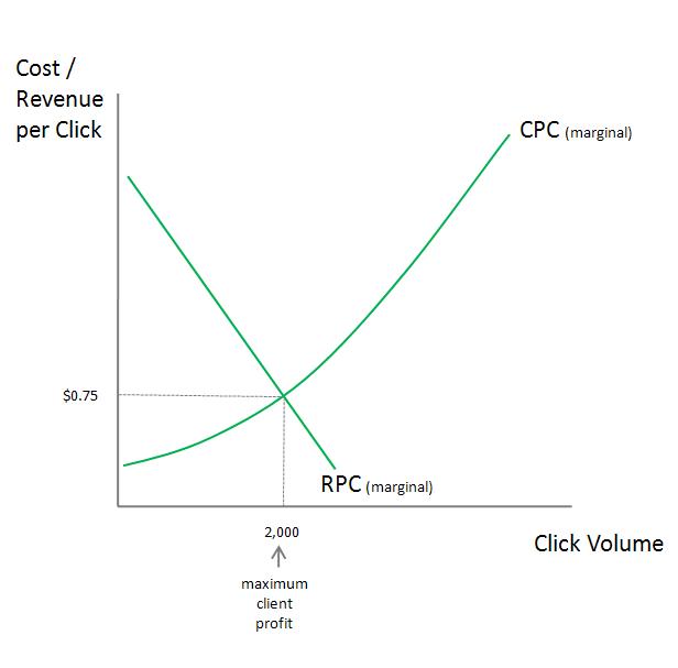 Economics Maximum Client Profit