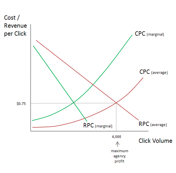 AdWords agency has incentive to spend as much as possible
