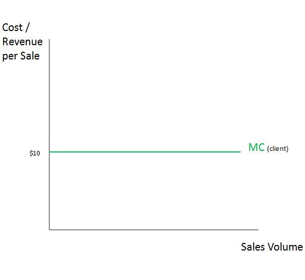 Flat marginal cost (MC) curve