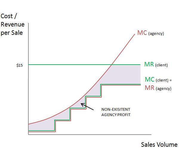 Cost Per Sale (CPS) Pricing Model