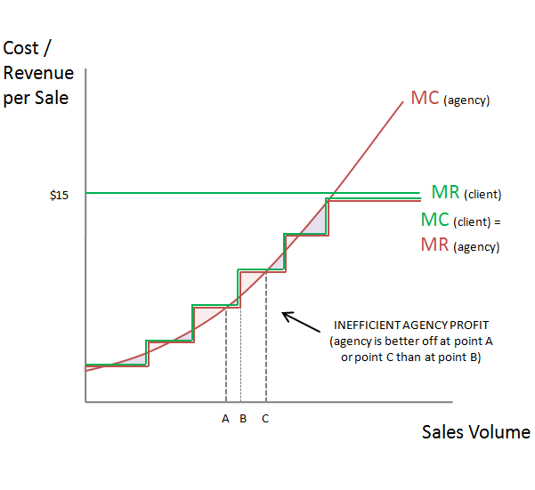 Economics Inefficiency PPC Performance Pricing Deal