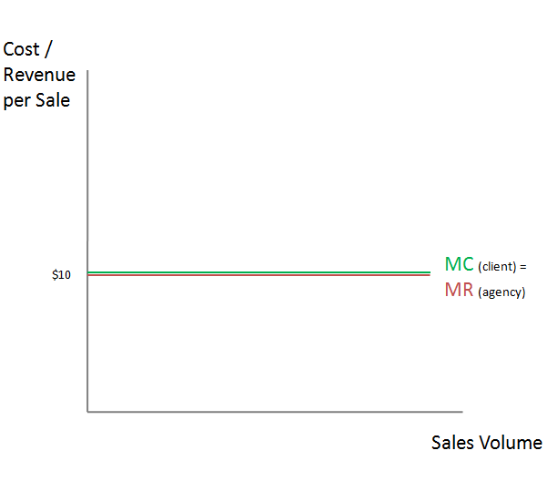 Flat marginal revenue (MR) curve