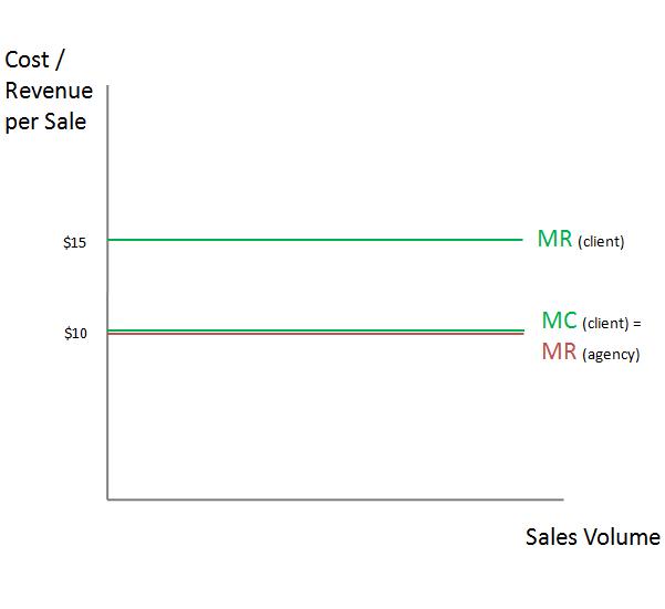 PPC performance pricing
