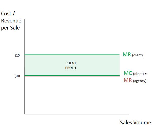 Economics of PPC pricing analysis
