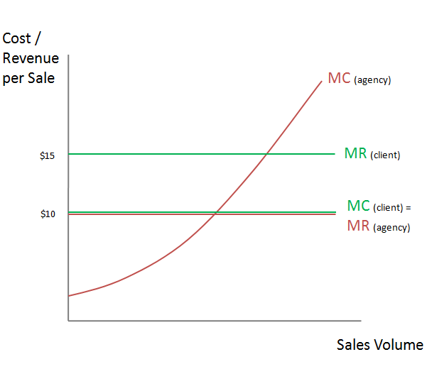 AdWords clicks have diminishing marginal returns