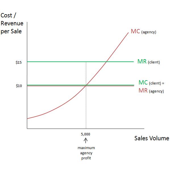 Maximum Agency Profit Where MC=MR
