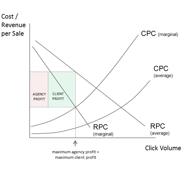 Paid Search PPC AdWords Profit Sharing