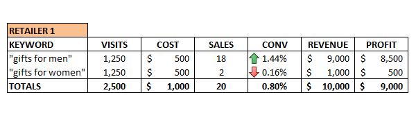 3-analytics-keywords