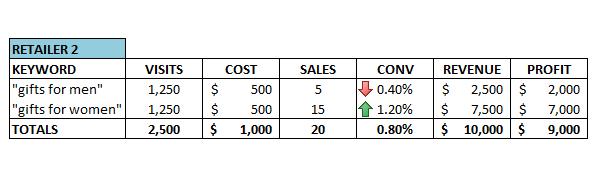4-google-adwords-optimisation-example