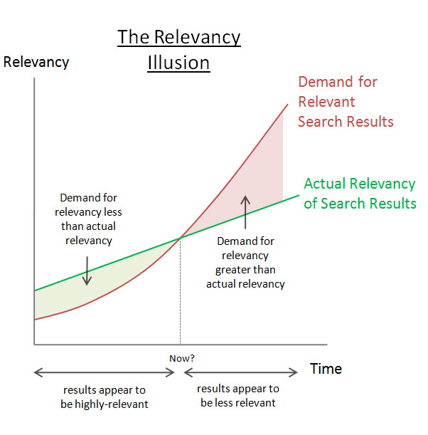 The Relevancy Illusion
