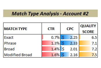 match types broad match modifier