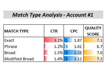 modified broad match comparison