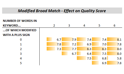 modifed broad match adwords quality score