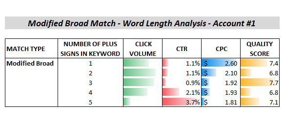 broad match modifier word length analysis